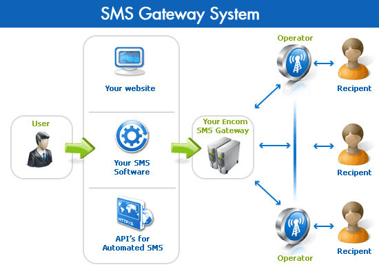 pakpoom : I will help you build sms gateway in thailand for $30 on  www fiverr com