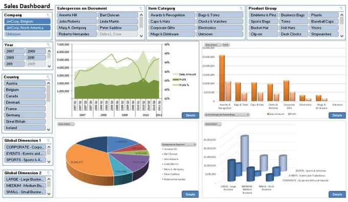 Design Create Excel Dashboards Charts Graphs Reports All