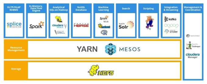 handle your hadoop scala, spark, map reduce, python