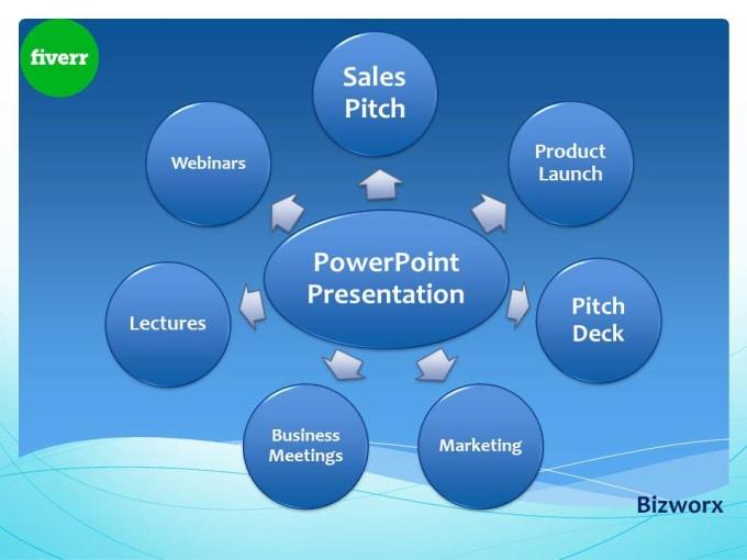 design a powerful pitch deck or powerpoint presentation by bizworx