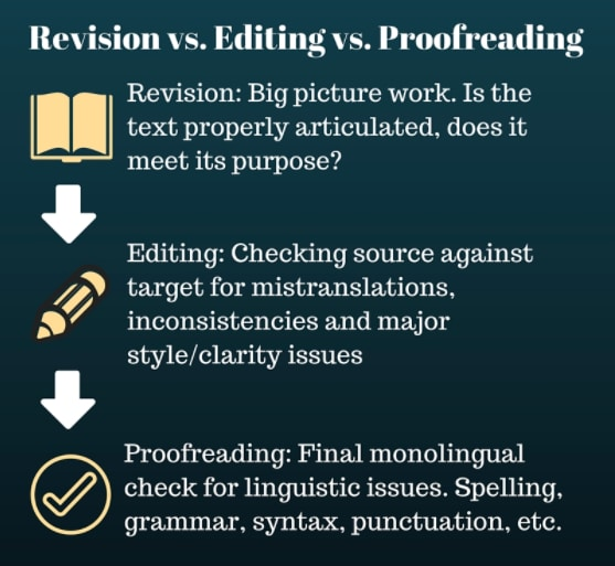 revising vs editing essay The writing process: revising, editing and proofreading - revising, editing and proofreading 4 bases unity  the seven steps great essays (p131-138).