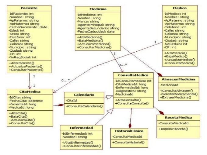 i will design use case diagram, class diagram, sequence diagram and erd