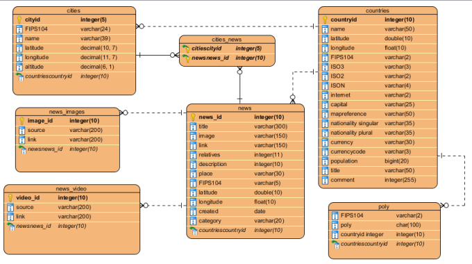 Create Uml Diagrams For Your Project On Tools At A Reasonable Cost