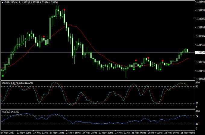 Program Indicator Expert Advisor For Forex Trading Platform -