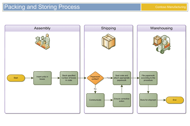 Create Professional Visio Diagrams And Process Flows By Mmendez530