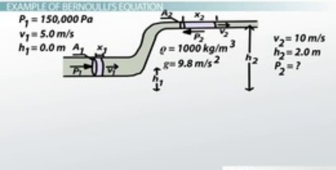 the uses of bernoullis principle engineering essay Bernoulli's theorem is the principle of energy conservation for ideal fluids in steady, or streamline, flow and is the basis for many engineering applications bernoulli's theorem implies, therefore, that if the fluid flows horizontally so that no change in gravitational potential energy occurs, then a decrease in fluid pressure is.