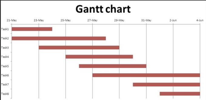 create gantt chart in microsoft excel by iamfjpak