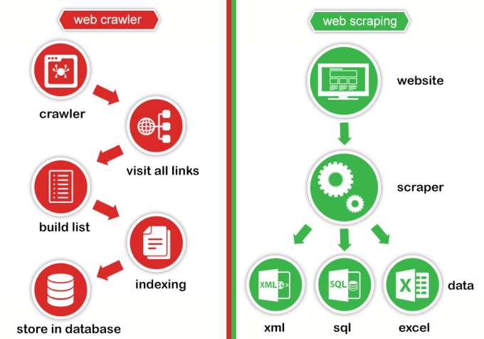 provide you beautifulsoup and webscraping services