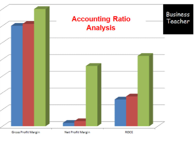 Your company financial analysis graphically do your company financial analysis graphically ccuart Image collections