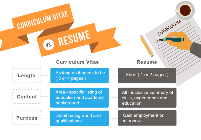 build and tweak your resume cover letter and linkedin by harperashley