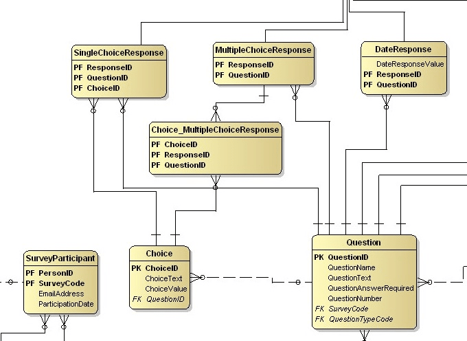 Turn Your Product Solution Into A Database Model Diagram By Amzogb