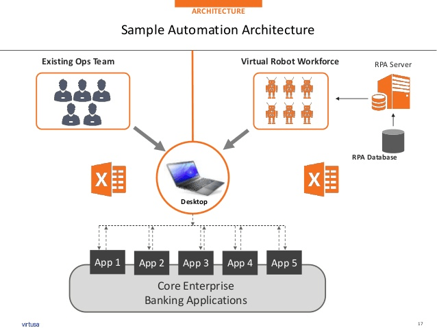 sanvenyad : I will do rpa implementation automation anywhere, UI path for  $25 on www fiverr com