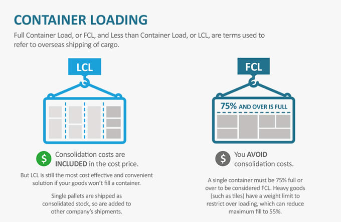 cindyavila : I will get you ocean freight quote lcl or fcl for $20 on  www fiverr com