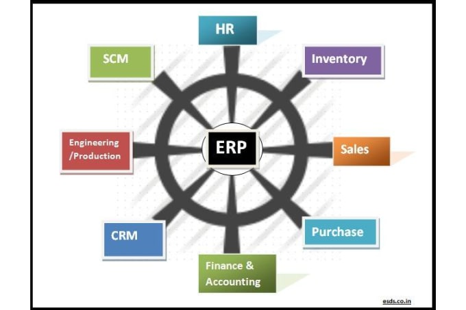 erp implement at samsung Follow the proven path to successful implementation ofenterprise resource planning effective forecasting, planning, and scheduling is fundamentalto productivity-and erp is a fundamental way to achieve itproperly implementing erp will give you a competitive advantage andhelp you run your business more effectively, efficiently, andresponsively.