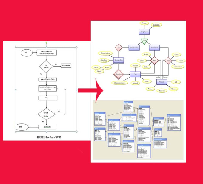Draw Flow Chart Erd For Your Database By Maidatechweb