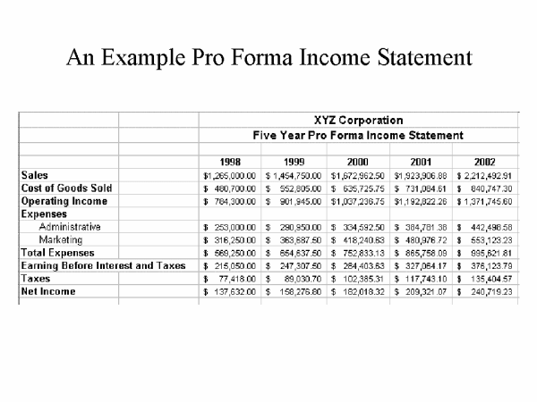 Create Proforma Financial Statements