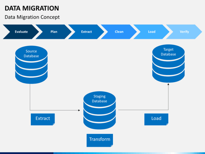 nimragulshan711 : I will do any task related to data migration for $5 on  www fiverr com