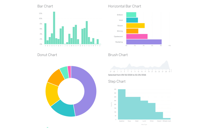 help you to create graphs, charts in d3