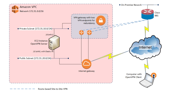 set up a connection to the AWS cloud