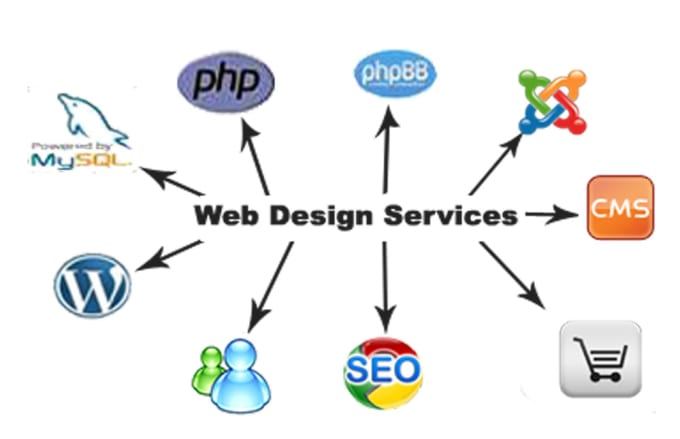 Create And Customize Websites By Lettesciaraphel