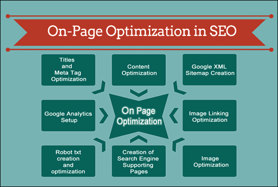 onpage optimization to rank on google fiverr
