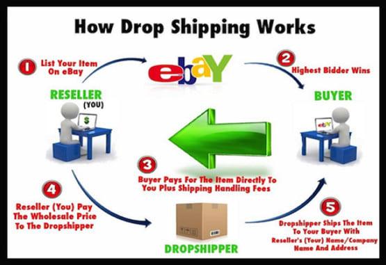 Make Money Amazon What Is Dropshipping On Ebay Stange Gjestegard