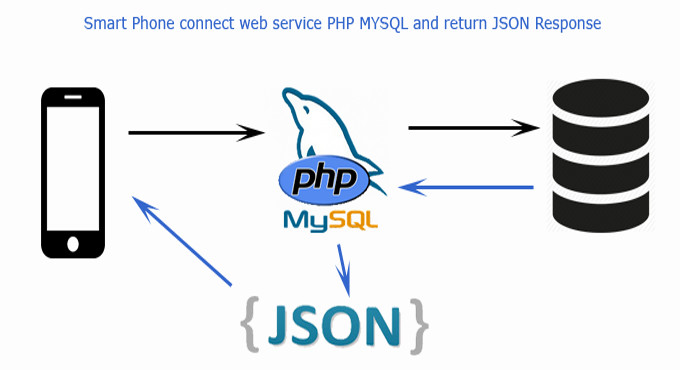 Provide mobile webservice or php rest api in json format by