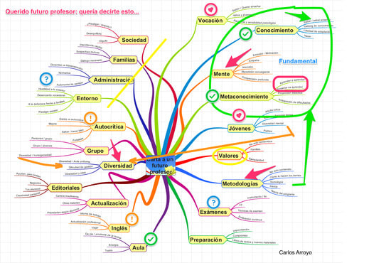 Make Concept Maps Schemes Summaries Of Any Subject