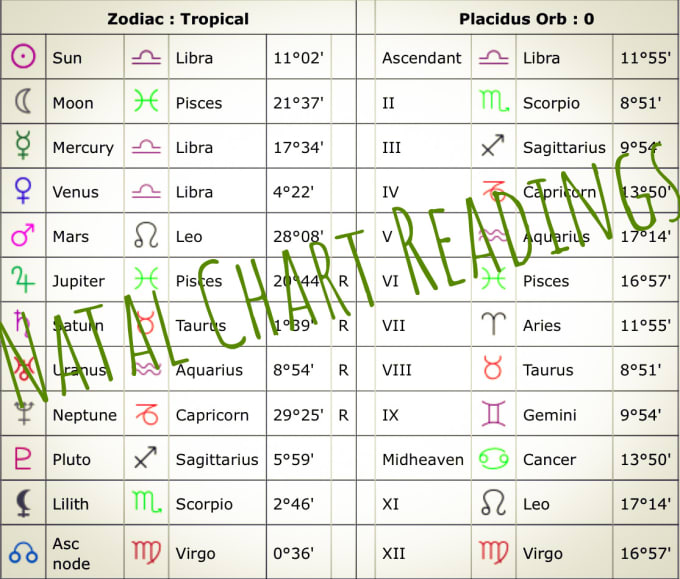 Read Your Astrology Chart For You By Rayya122