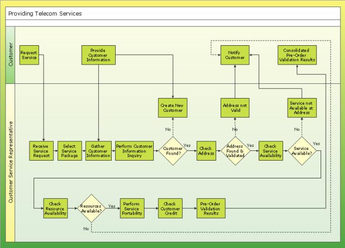 Design process work flow organization chart diagrams maps etc design process work flow organization chart diagrams maps etc ccuart Images