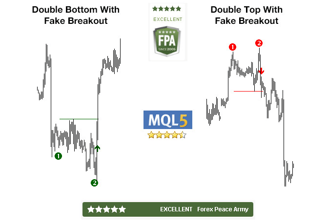 Doubling position down when down in forex