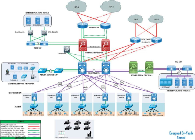 assist in cisco network design and product sizing
