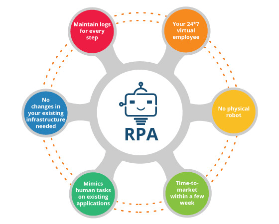 do rpa implementation using automation anywhere, blueprism and uipath