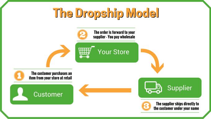 build you shopify dropshipping store
