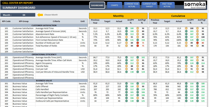 Send you call center kpi dashboard template in excel by Someka