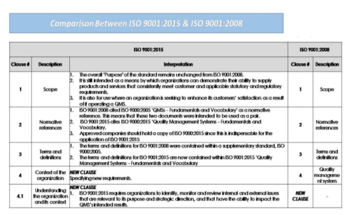 comparison of iso 2008 and 2015