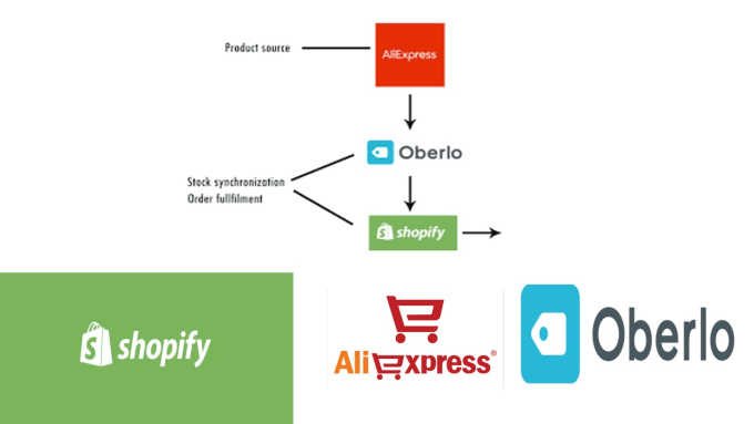 upload shopify product , aliexpress to oberlo to shopify