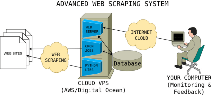 do web scraping and automation tasks