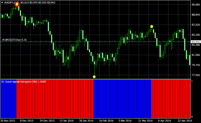 give you accurate non repaint forex indicator