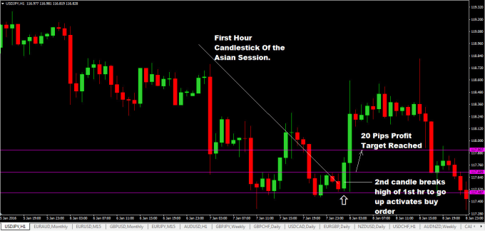 give you best forex trading strategy