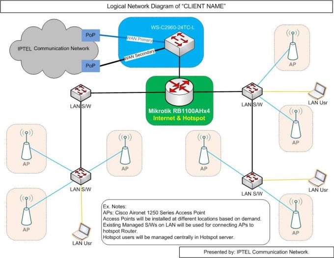 do network diagram in ms visio