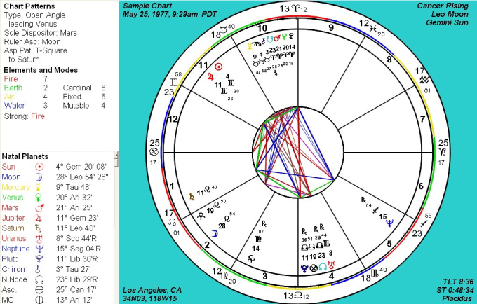 Give You A Detailed Astrology Birth Chart By Clareeli