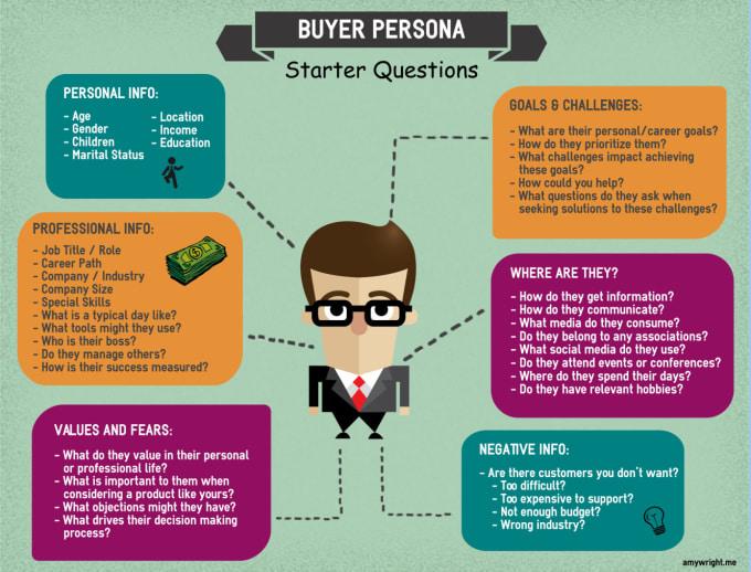 Kết quả hình ảnh cho buyer persona
