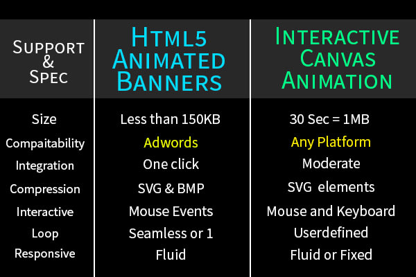 do HTML5 animated banner or canvas