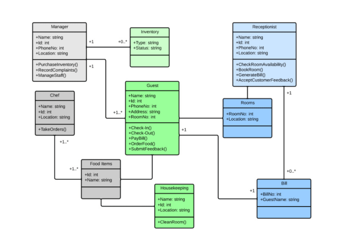 Design use case,class,activity,er and all uml diagrams by ...