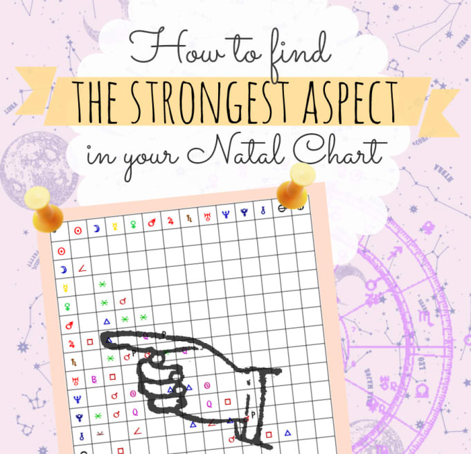 explain your strongest astrological aspects