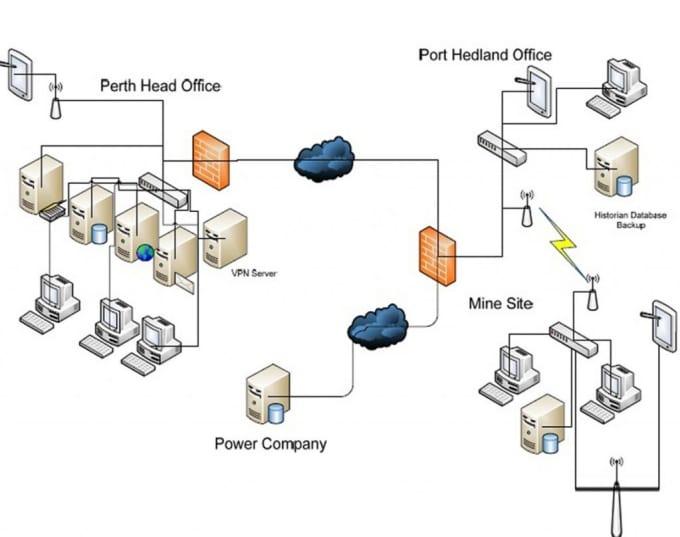 Create A Solution Network Architecture Diagram Using Visio