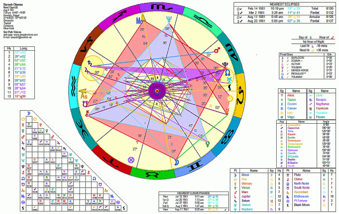 I Will Create Your Western Or Vedic Birth Astrological Chart