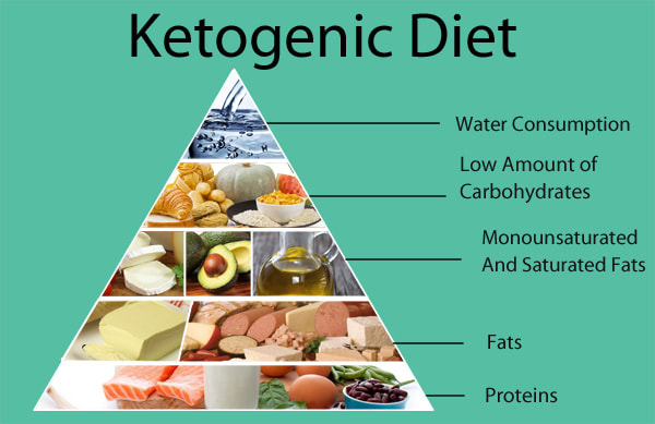 New Custom Keto Diet Plan