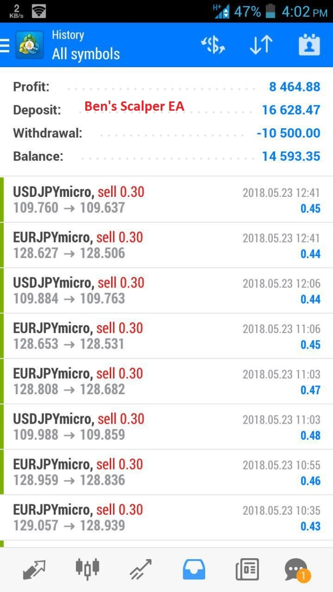 600 in profit forex